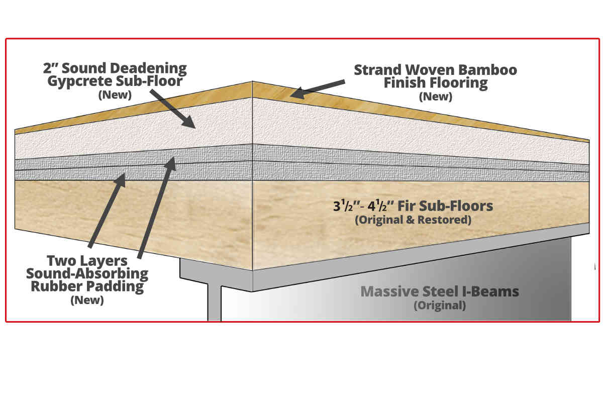 Flooring-Sound Insulation
